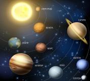 T-174 Орбиты планет 300х270 Космос
